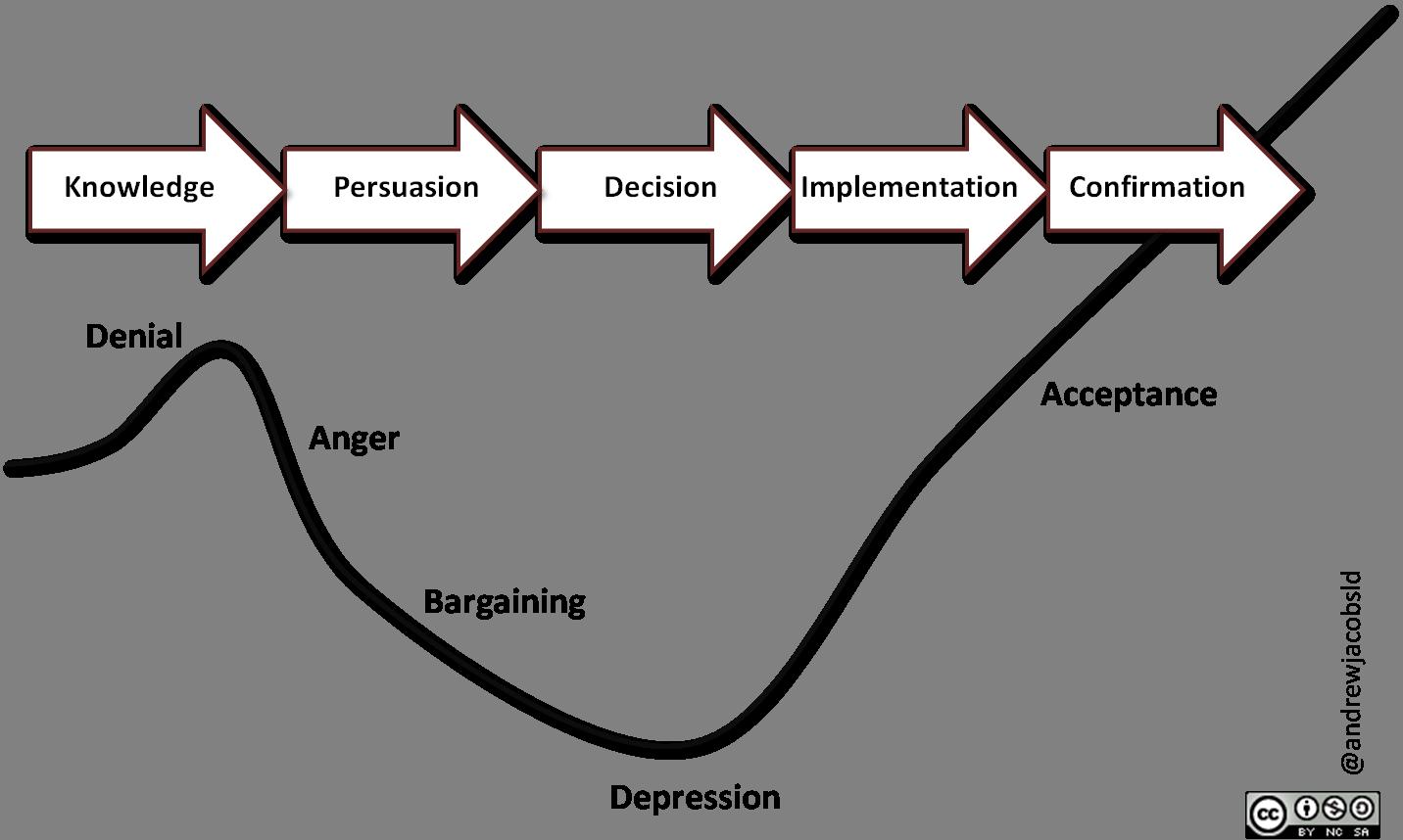 Kubler-Ross Five Stage Model